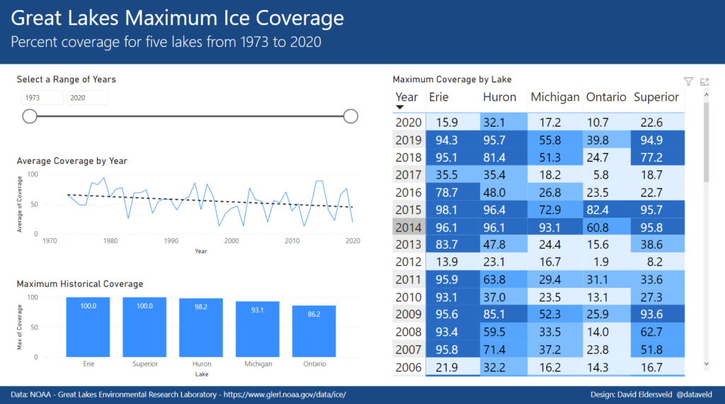 Power BI WoW Great Lakes Ice Coverage