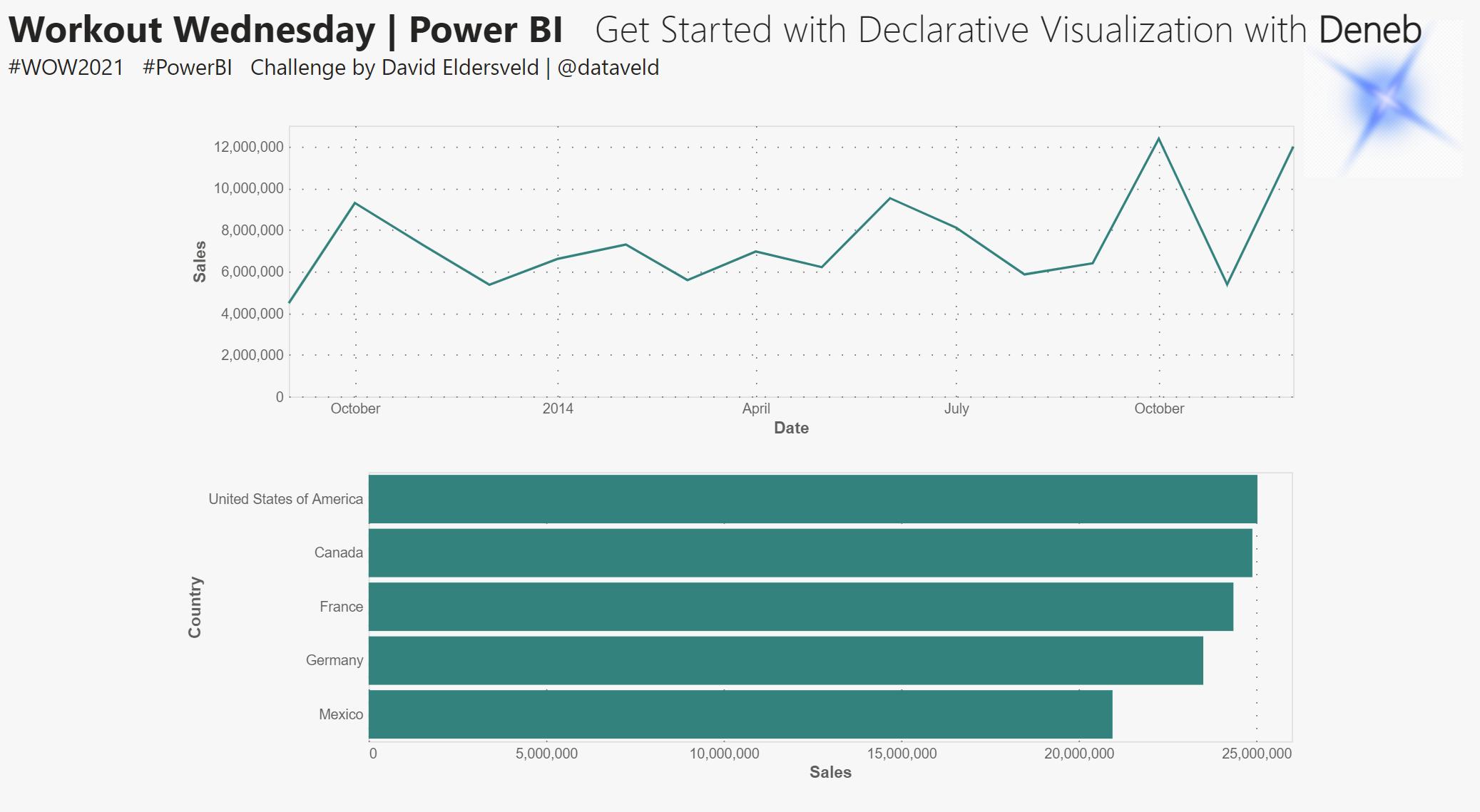 Deneb visual for Power BI